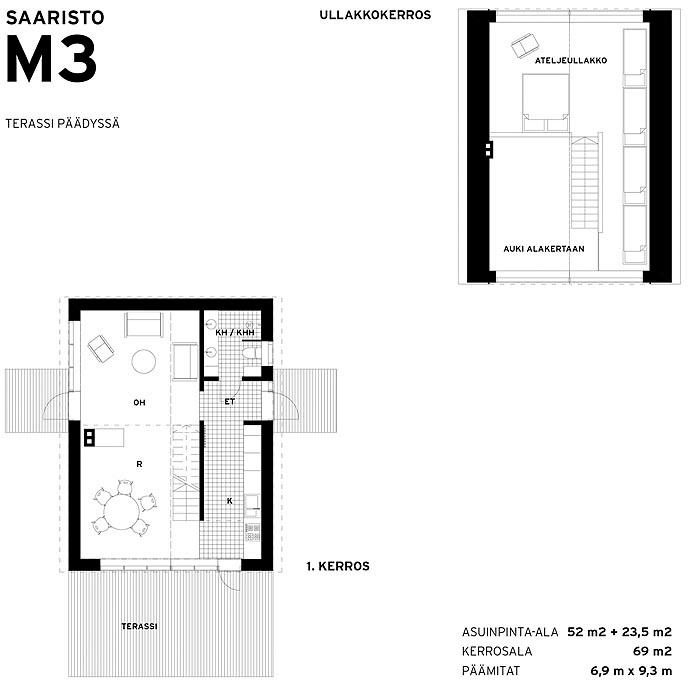 Sunhouse Saaristolaistalo M3