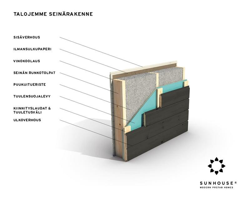 Sunhousen-hengittävä-seinärakenne