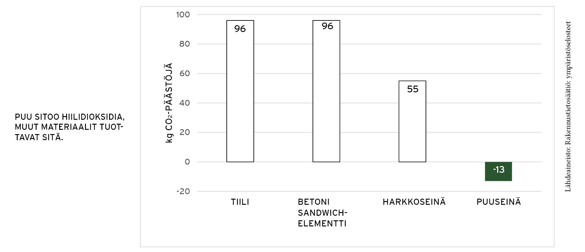 Materiaalien CO2-päästöt