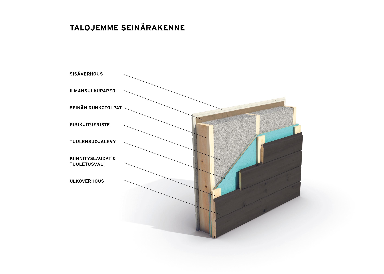 Sunhouse talot seinärakenne-1